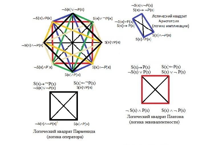 Логический квадрат Парменида
