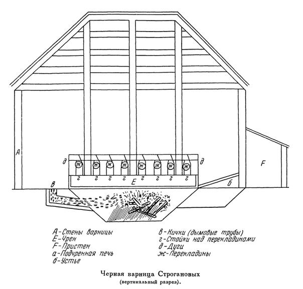 Черновая варница Строгановых