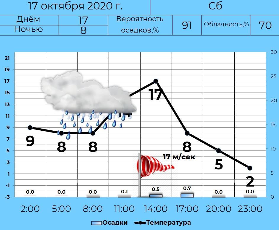 17 октября в Кургане ожидается облачная погода с прояснениями, слабый дождь.