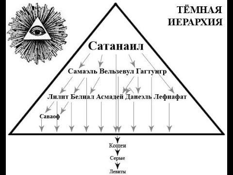 Тёмная иерархия Сатанаил- Самаэль- Лилит - Саваоф