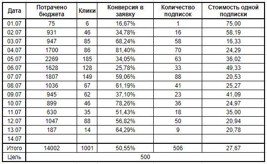 SMM Кейс: 500 заявок от 16 руб. (среднее 27,67 руб.) через авто-воронку на Онлайн марафон по переезду на землю, изображение №21