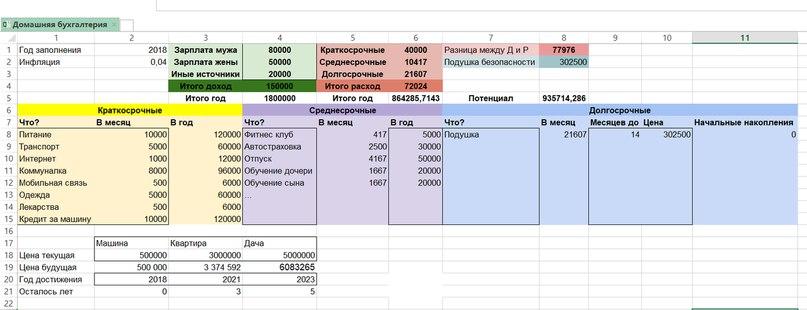 15 января планируется взять кредит на 15 месяцев 1