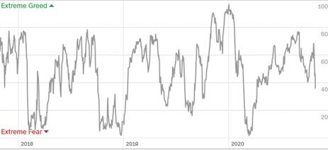 Извлечение данных из графиков при помощи Tableau Web Data Connector (WDC) на примере анализа индекса страха и жадности (Fear and Greed Index), изображение №2