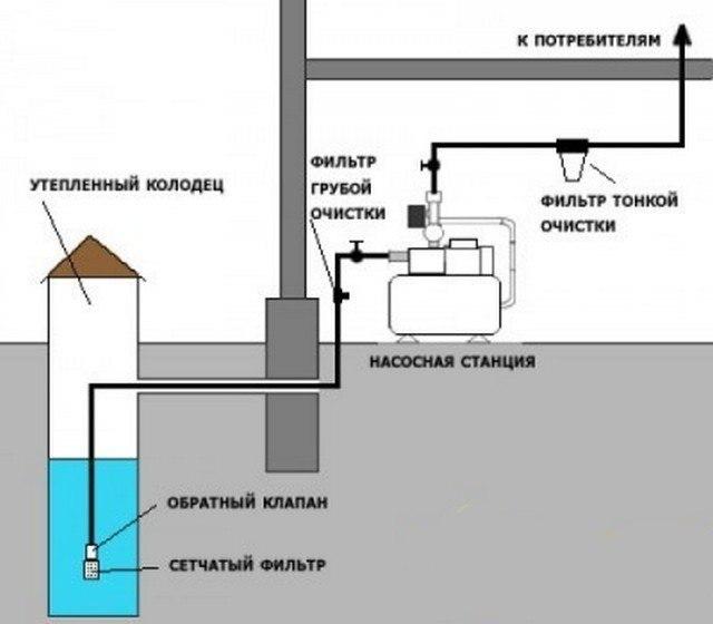 Водоснабжение из колодца, изображение №9