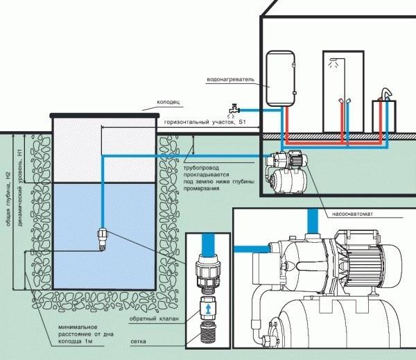 Схема правильного подключения насосной станции к колодцу, чертежи и советы, изображение №3