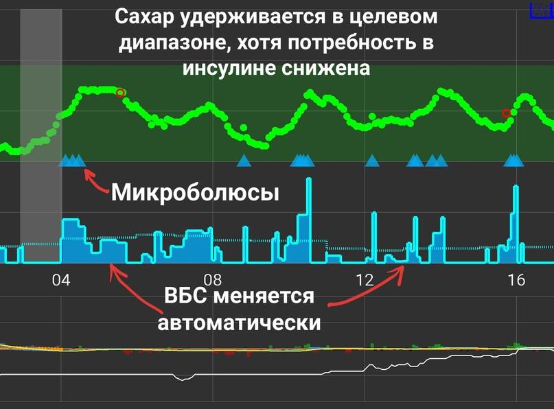 Пример работы AndroidAPS, целевой диапазон на графике — от 4 до 7,8 ммоль/л