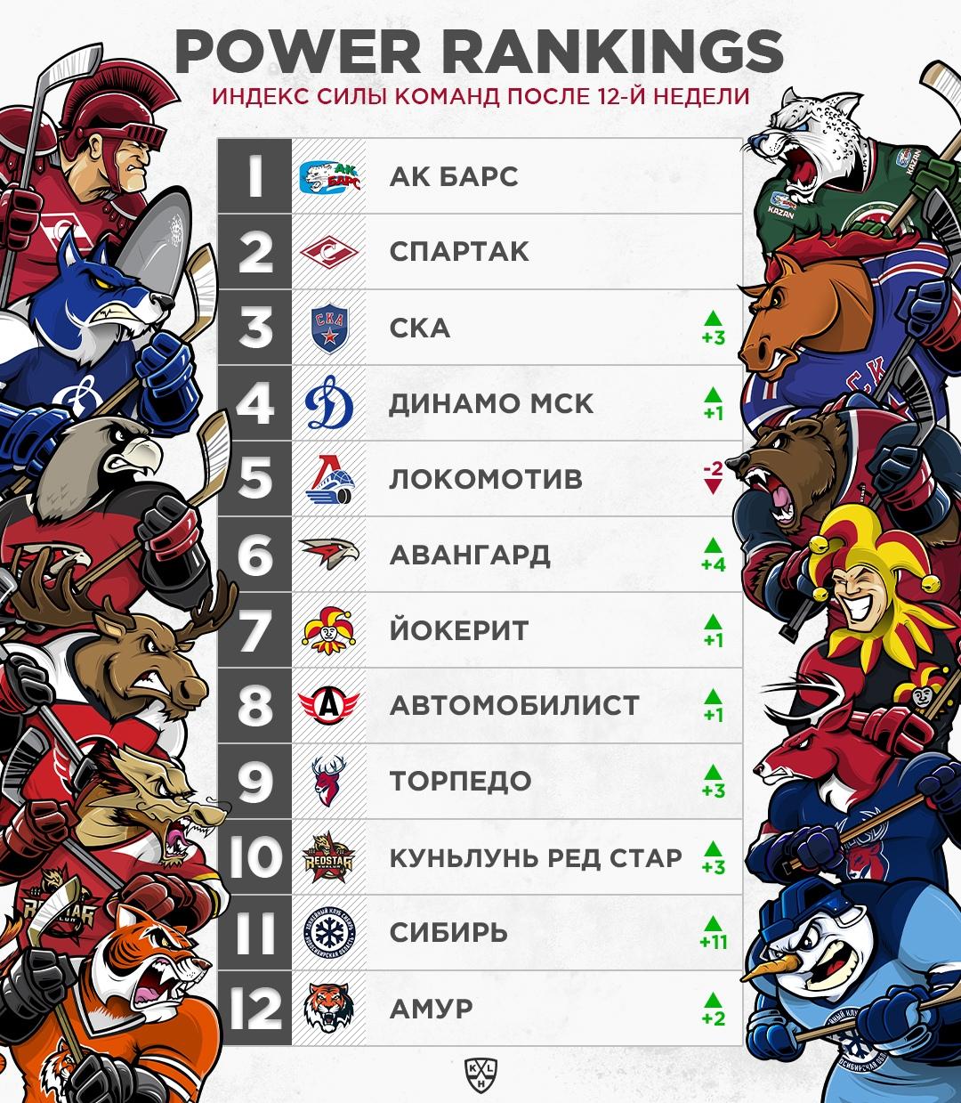«Спартак» не утратил лидерства в Индексе силы КХЛ