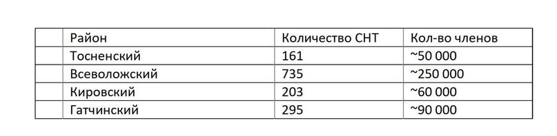небольшой пример количества СНТ в основных районах,средняя численность принята в 300 человек (условно)