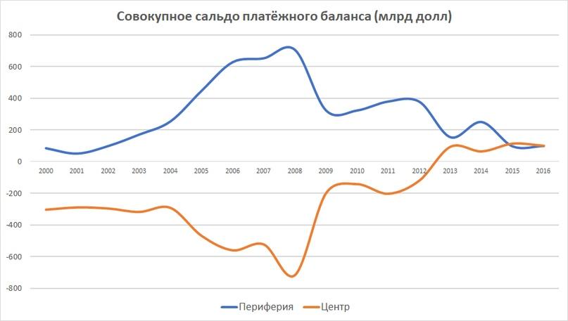 Источник: worldbank.org