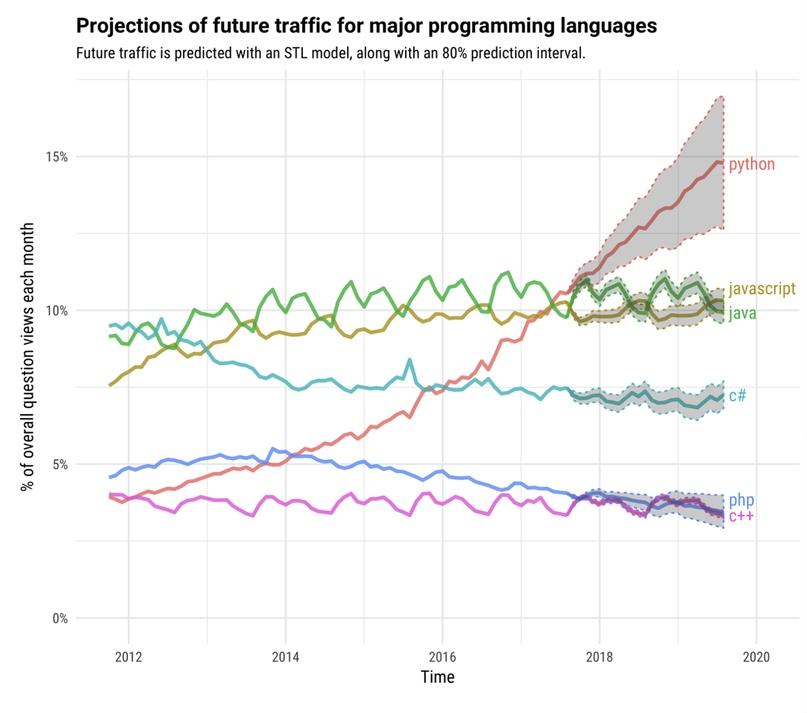 Тенденции разработки ПО на следующее десятилетие, изображение №3