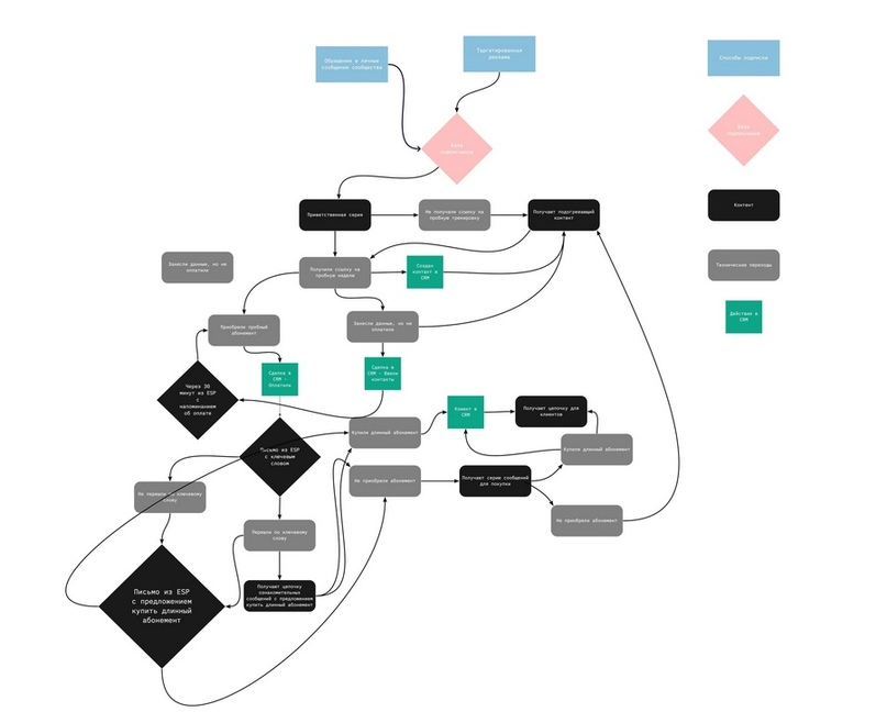 Общая визуализация процесса работы с пользователем от привлечения до продажи: учтены все озможные варианты взаимодействия пользователя, чат-ботов, менеджеров и платформ. Полный размер