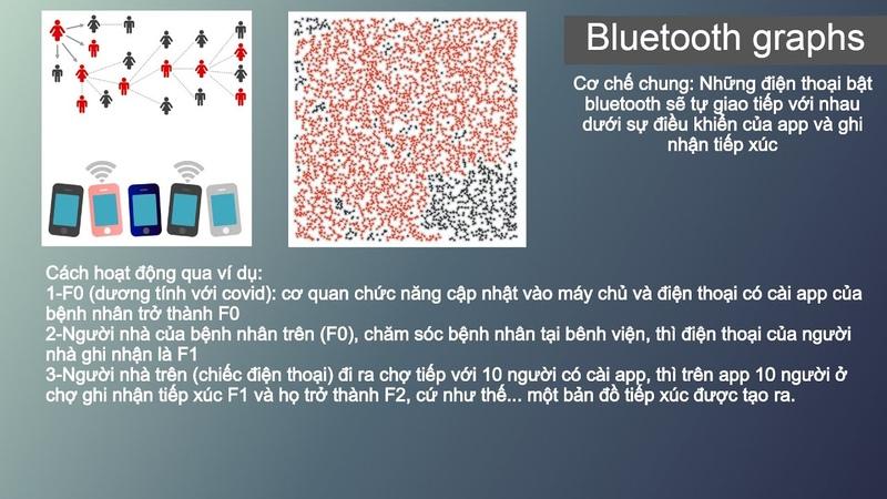 Phần mềm Bluezone truy vết bệnh nhân như thế nào
