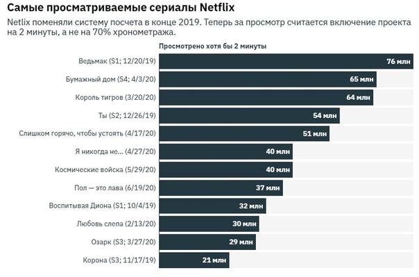 «Ведьмак»  всё еще самый популярный сериал последнего времени на Netflix