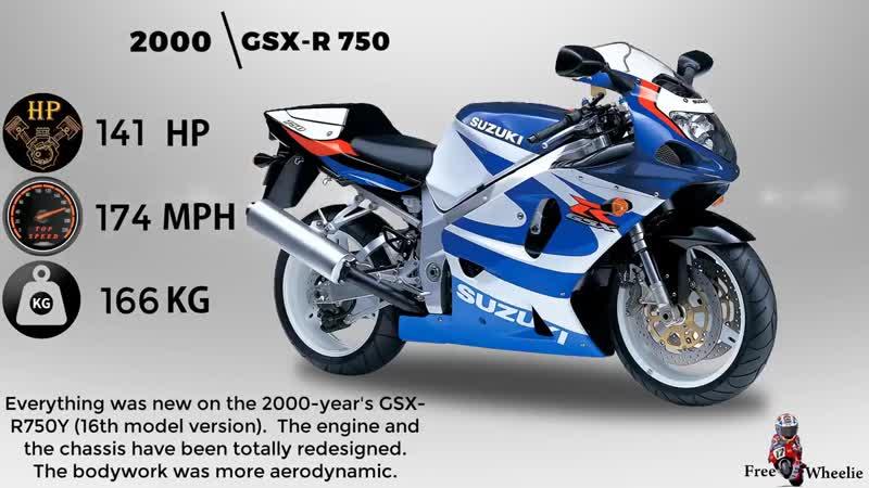 THE EVOLUTION OF SUZUKI GSXR 1000 1985 2020 mp4