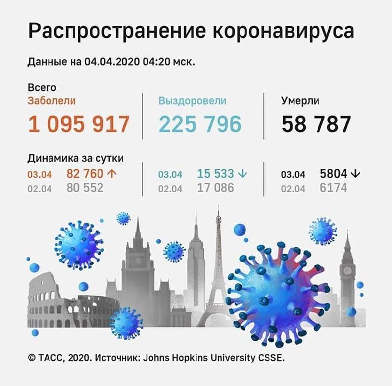 Динамика распространения коронавируса в мире за последние сутки