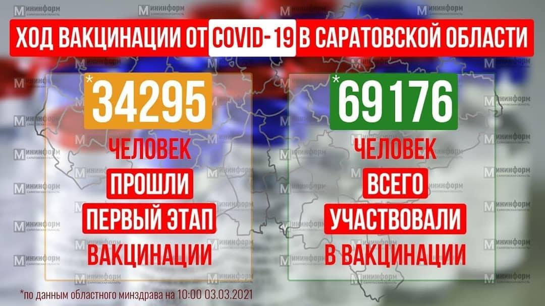 В марте в Саратовскую область поступит более 13 тысяч доз вакцины от коронавируса