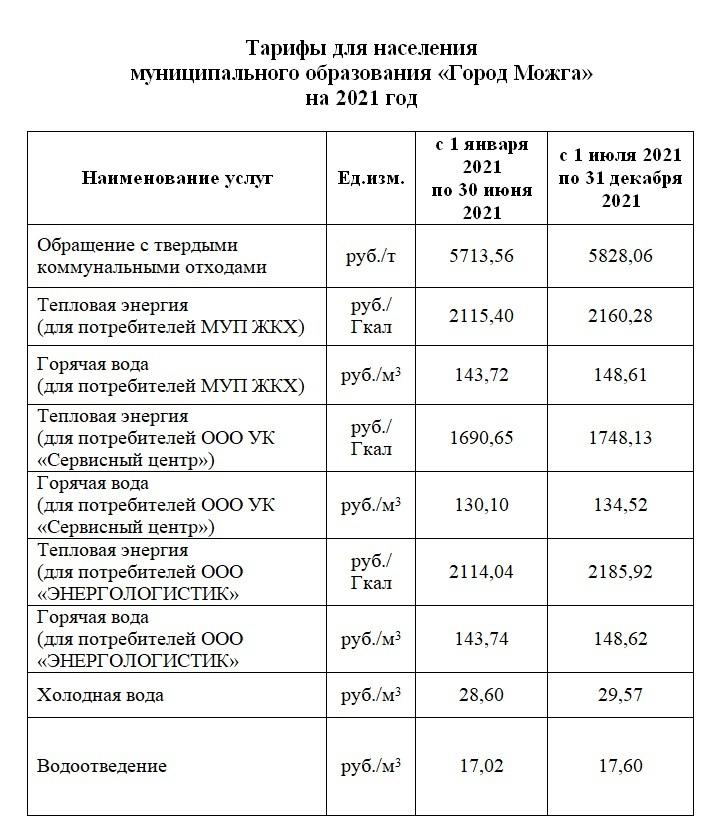 С 1 июля в Можге меняются тарифы