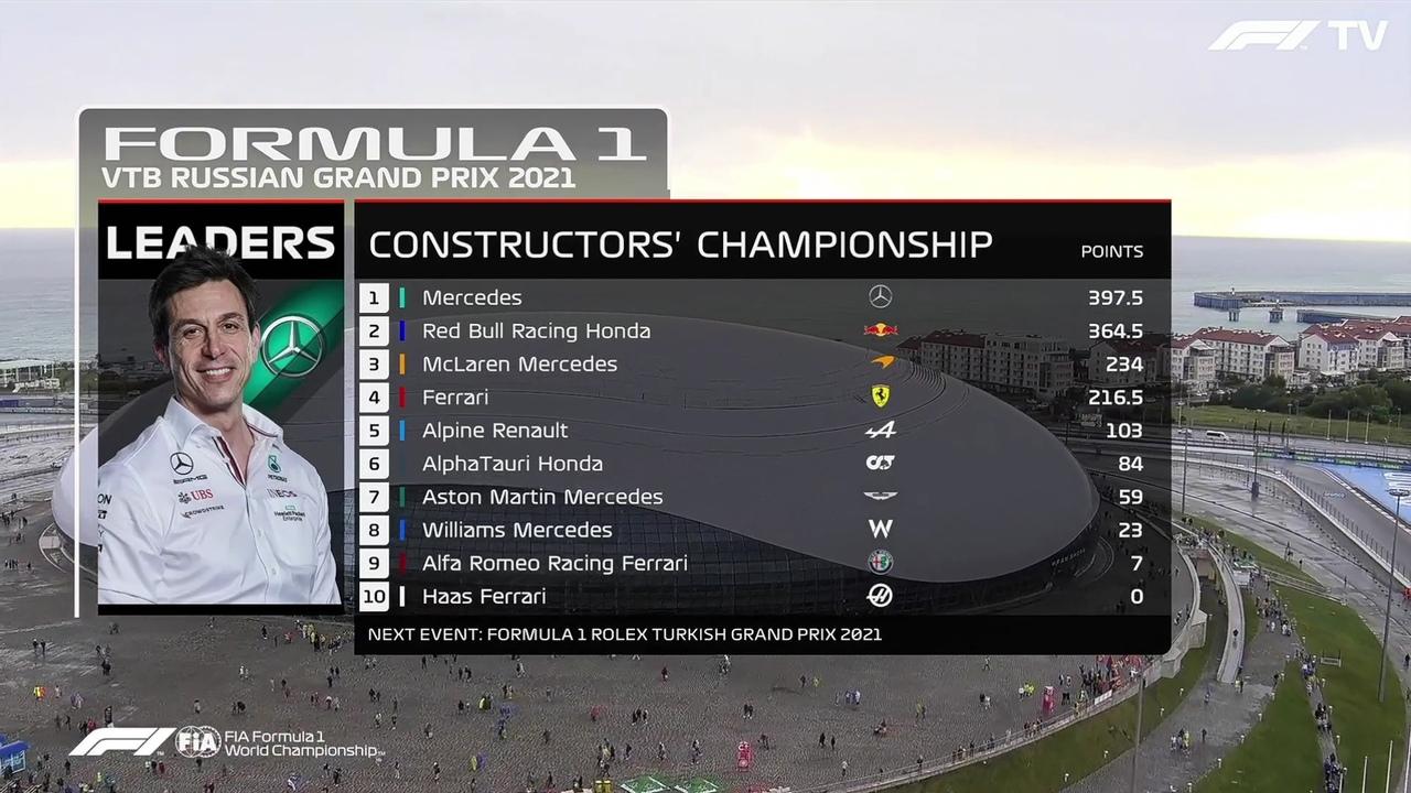 F1 Constructors' championship