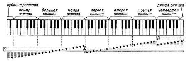 NAстройка русского музыкального ряда — 1 часть, изображение №8