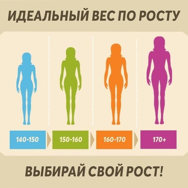 Хочешь узнать свой идеальный вес?