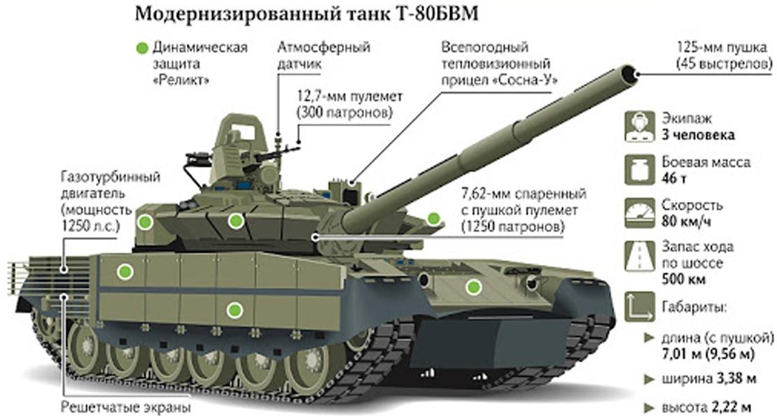 Танк Т-80М