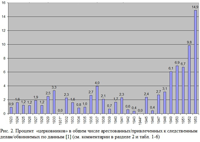 """Процент """"церковников"""" в общем числе арестованных / привлечённых к следственным делам / обвиняемых"""