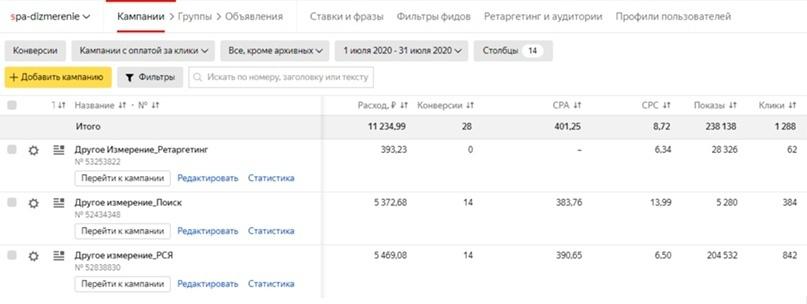 Данные с личного кабинета Яндекс Директ в Июле 2020