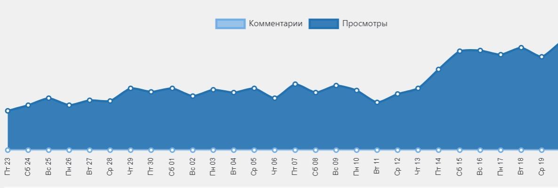 Статистика сайта по постам (просмотры/комментарии)