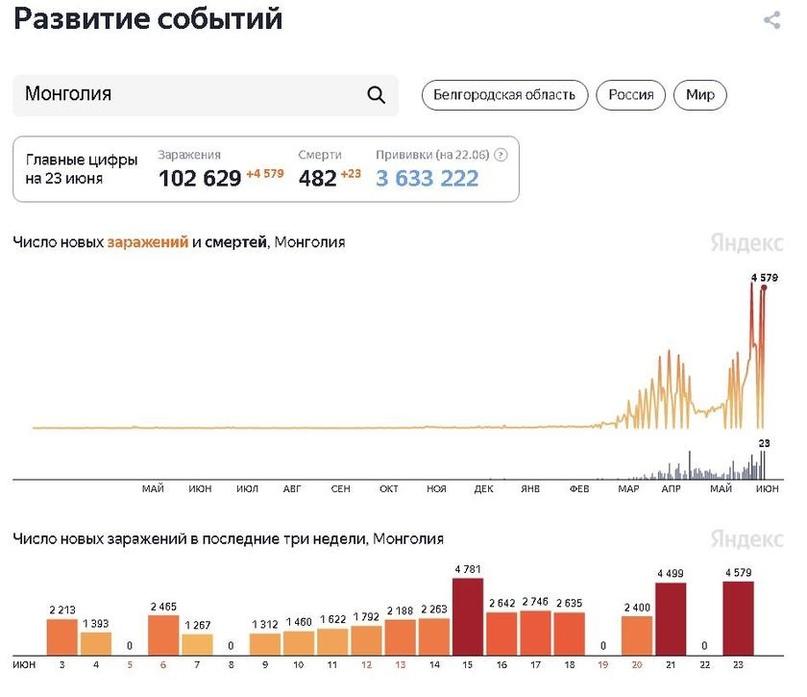 Вакцинация не помогла: Британию, Чили и Монголию накрыла «третья волна» COVID-19, изображение №4