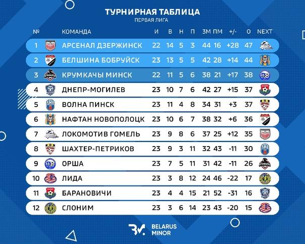 Турнирная таблица Первой лиги после 23-х туров